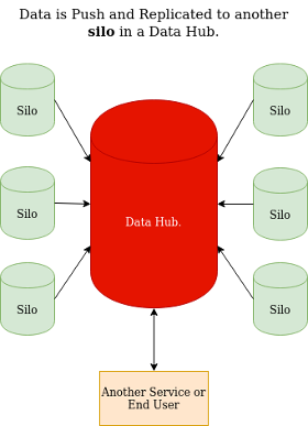 A data hub replicates data to a new place to index it. This creates a new silos adding complexity and risk.